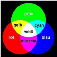 Additive Farbsynthese